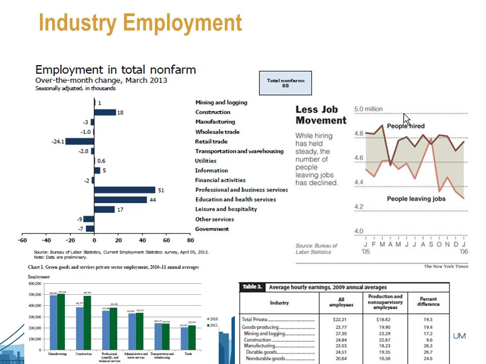 Industry Employment