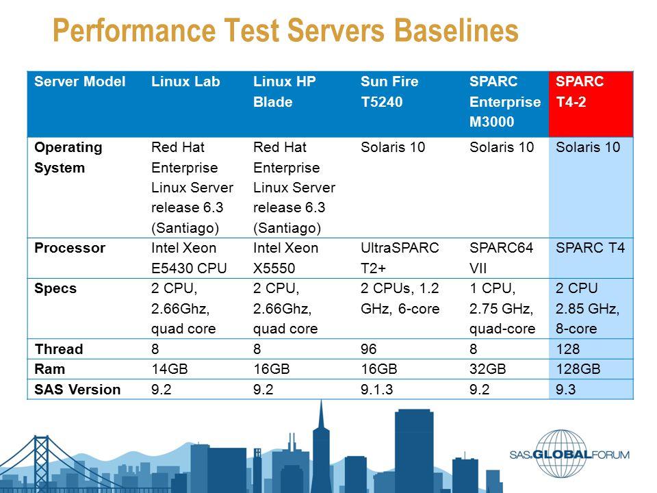 Performance Test Servers Baselines