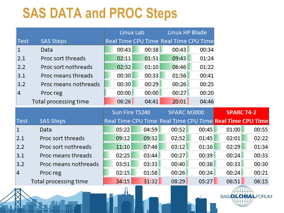 SAS DATA and PROC Steps Test #1: A quick performance check