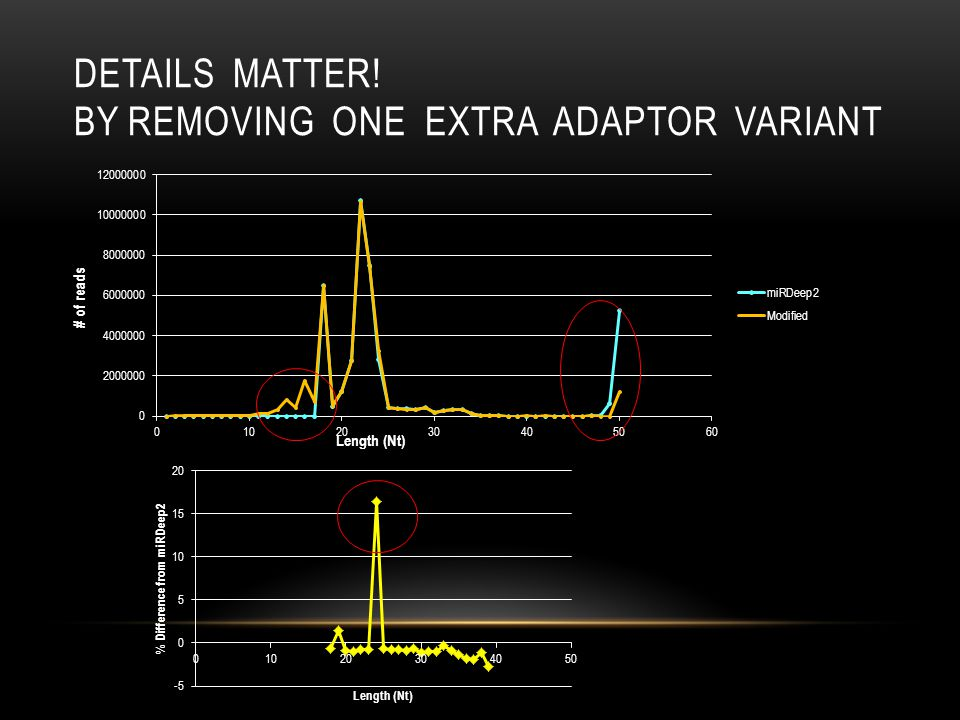 Details matter! By removing one extra adaptor variant