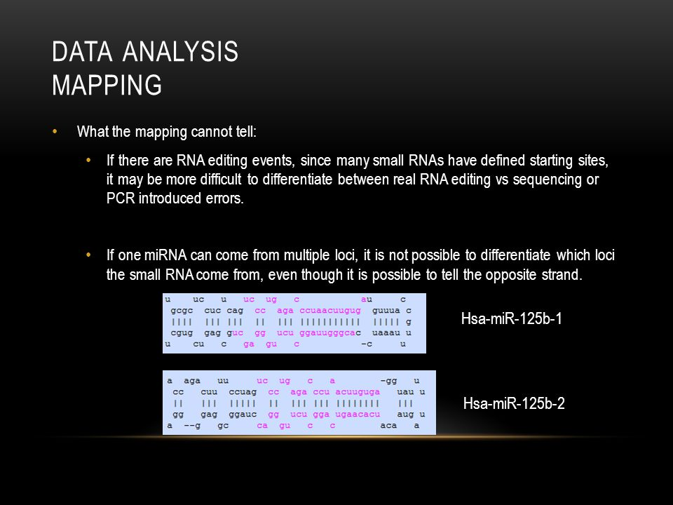 Data Analysis Mapping Hsa-miR-125b-1 Hsa-miR-125b-2