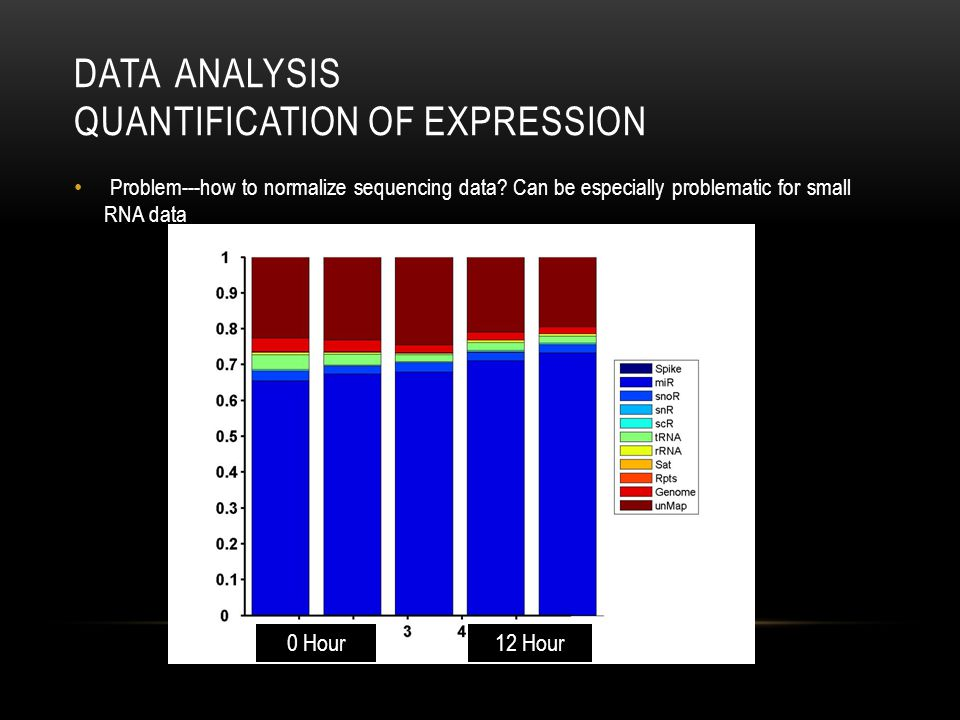 Data Analysis Quantification of Expression
