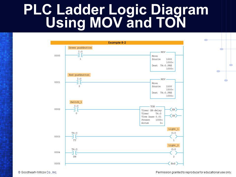 PLC Ladder Logic Diagram Using MOV and TON