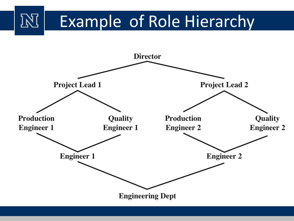 Example of Role Hierarchy