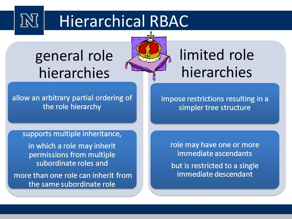 Hierarchical RBAC general role hierarchies limited role hierarchies
