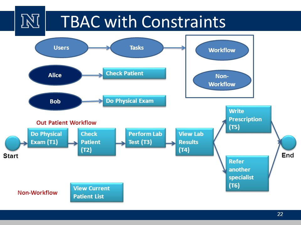 TBAC with Constraints Task Fundamental unit of business activity.