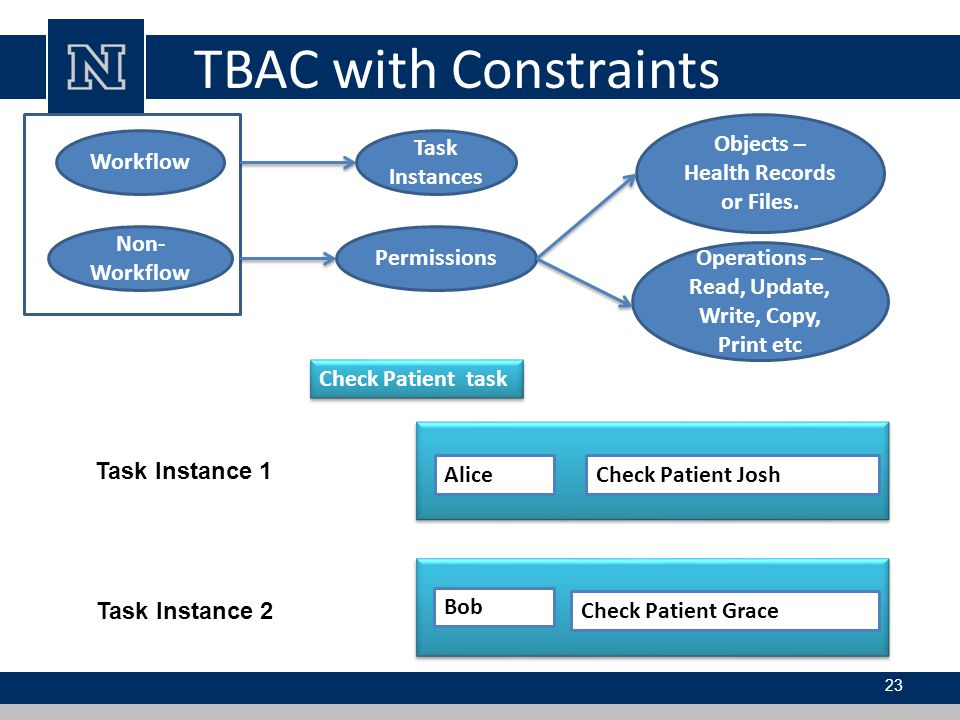 TBAC with Constraints Non-Workflow Workflow
