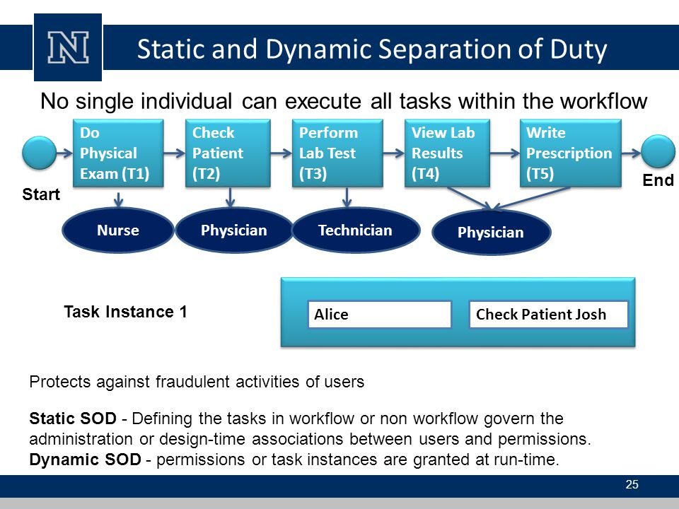 Static and Dynamic Separation of Duty