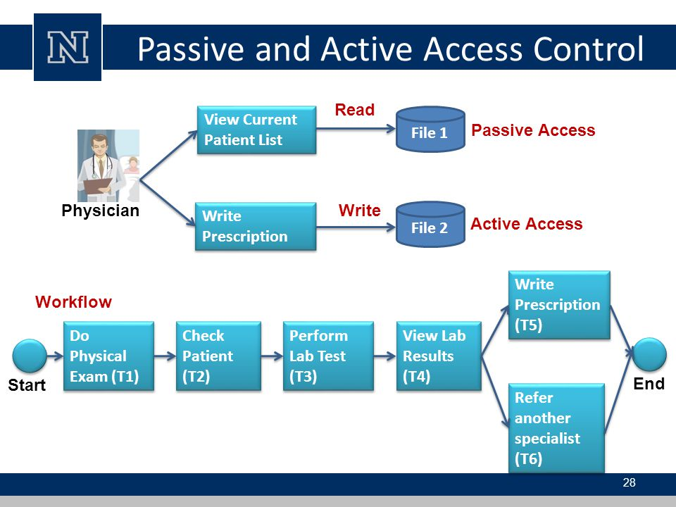 Passive and Active Access Control
