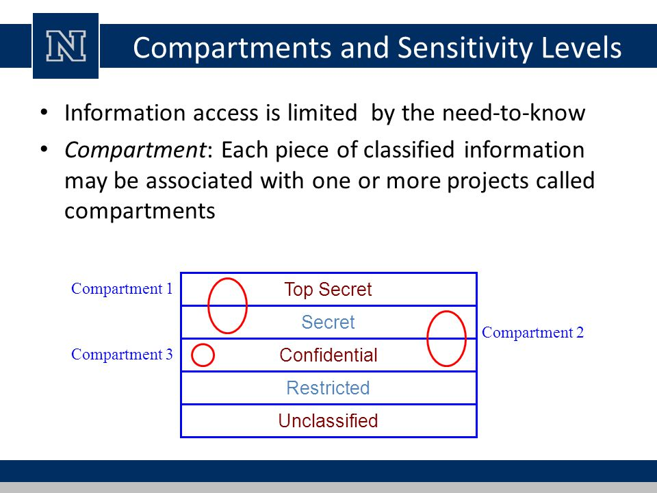 Compartments and Sensitivity Levels