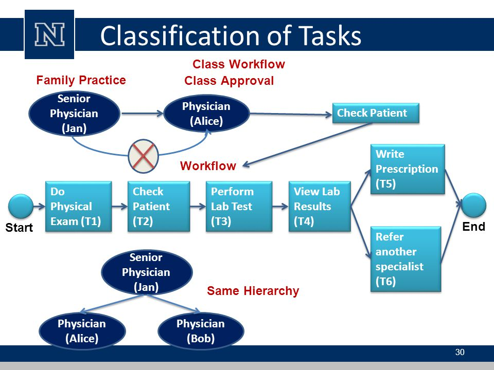 Classification of Tasks
