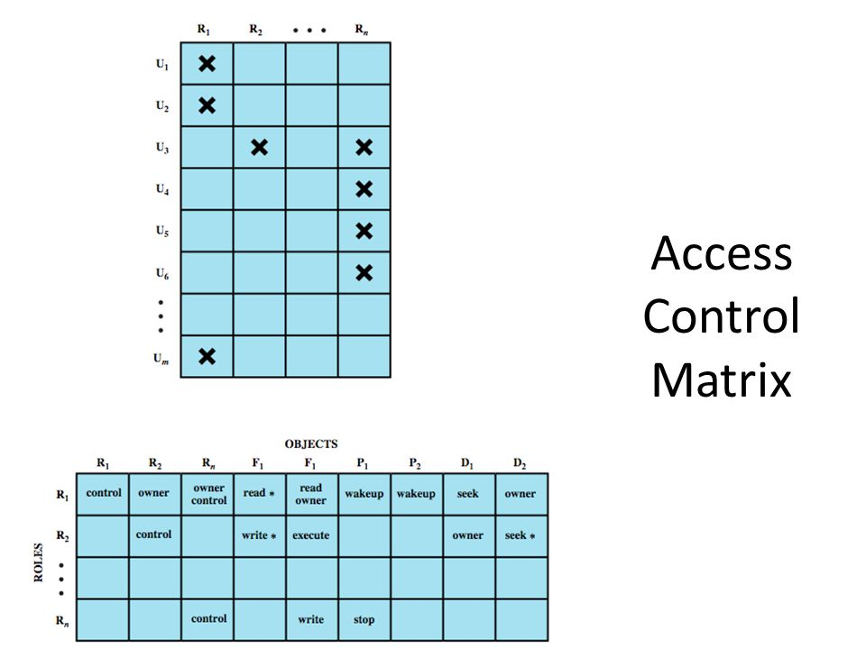 Access Control Matrix We can use the access matrix representation to depict the key elements of an.