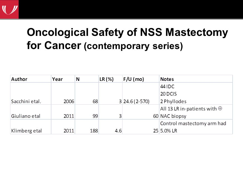 Oncological Safety of NSS Mastectomy for Cancer (contemporary series)