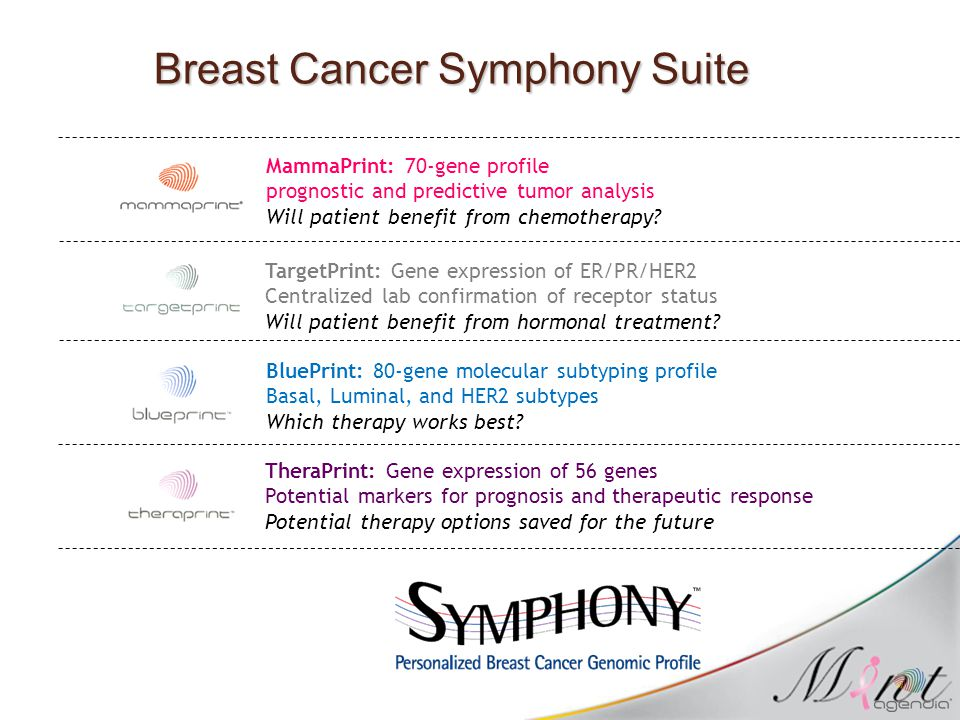 Breast Cancer Symphony Suite