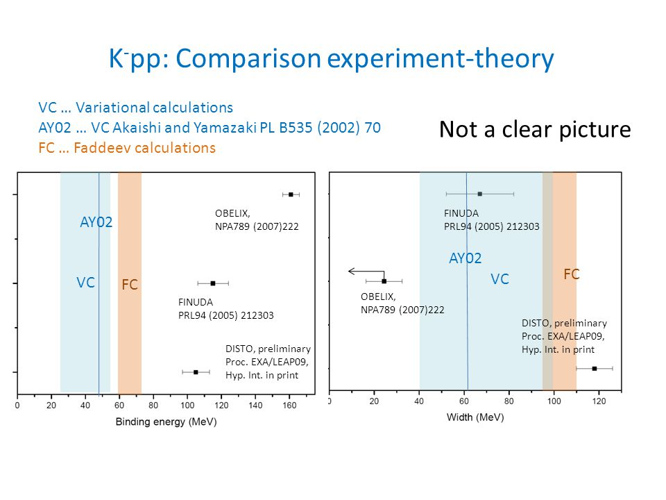K-pp: Comparison experiment-theory