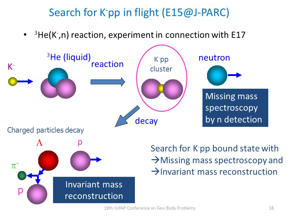 Search for K-pp in flight (E15@J-PARC)