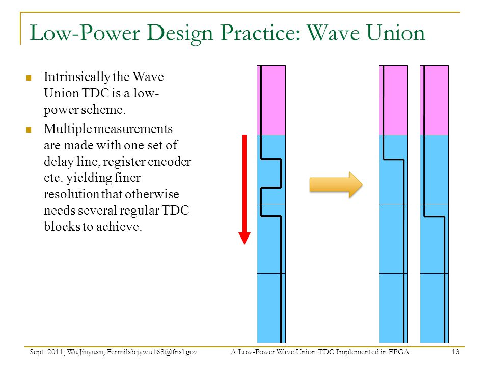 Low-Power Design Practice: Wave Union
