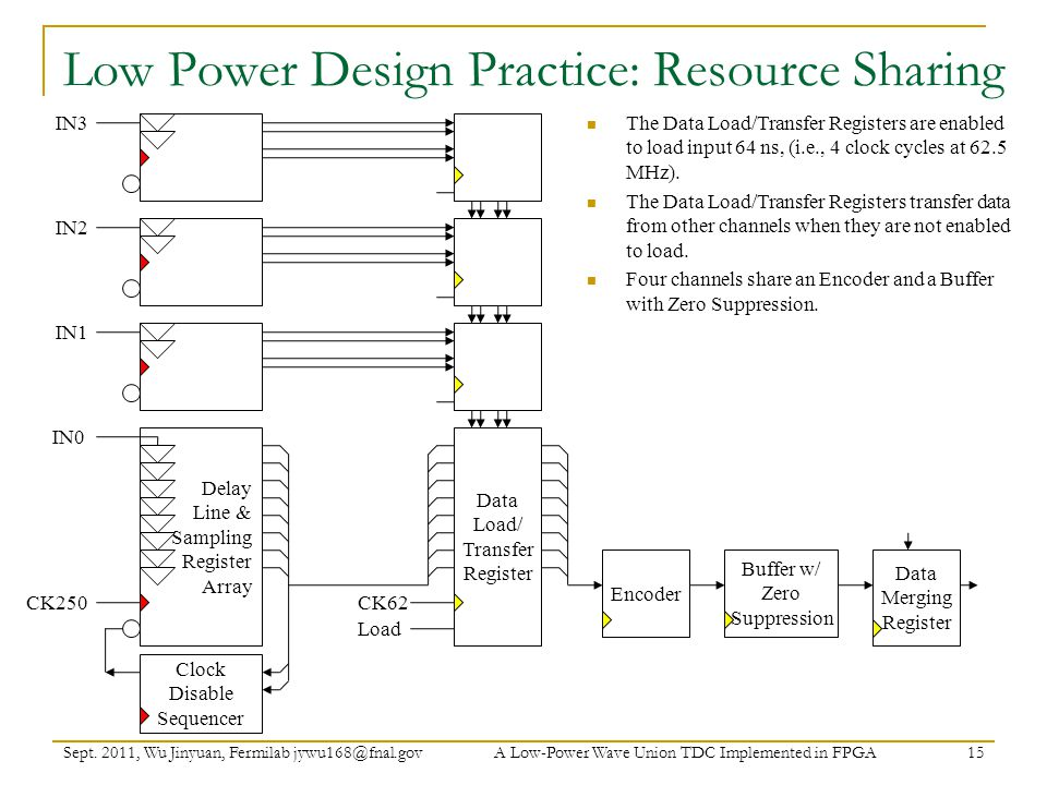Low Power Design Practice: Resource Sharing