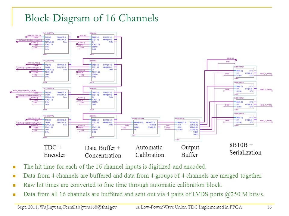 Block Diagram of 16 Channels