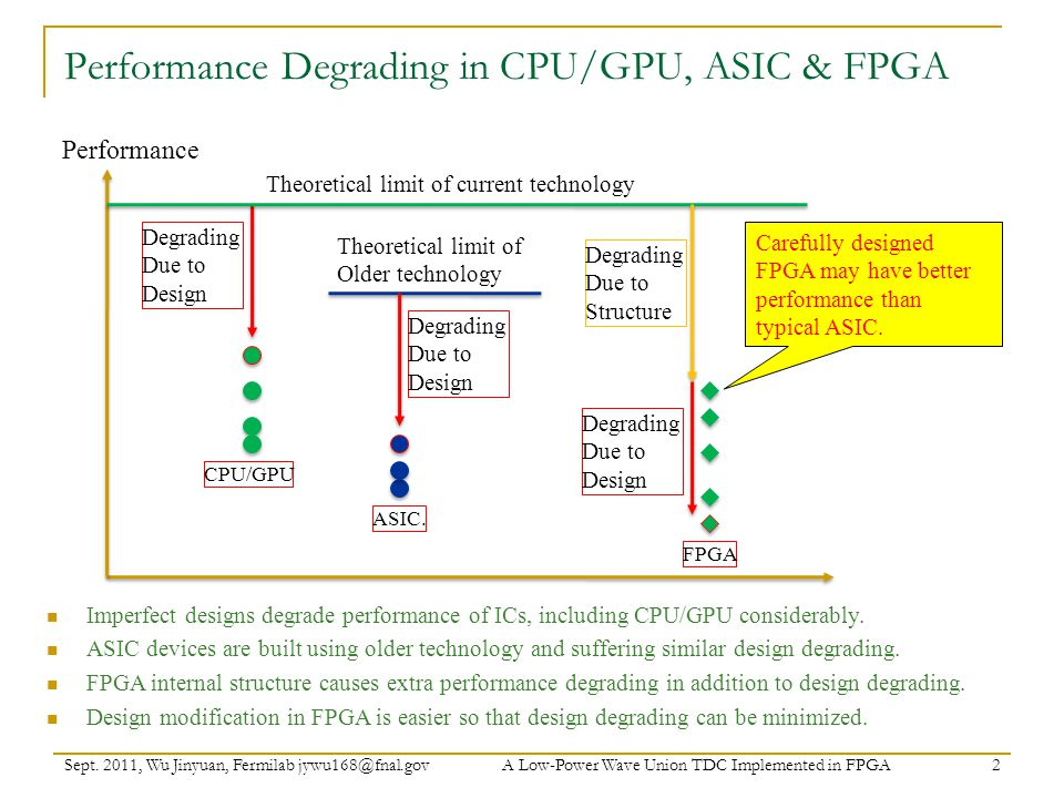 Performance Degrading in CPU/GPU, ASIC & FPGA