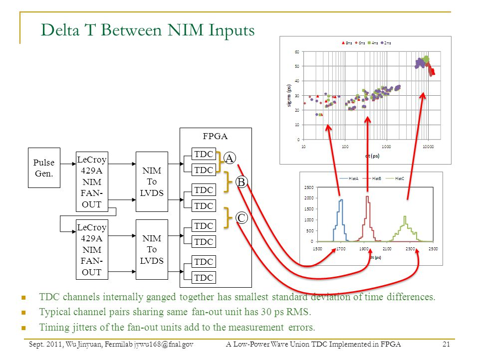 Delta T Between NIM Inputs