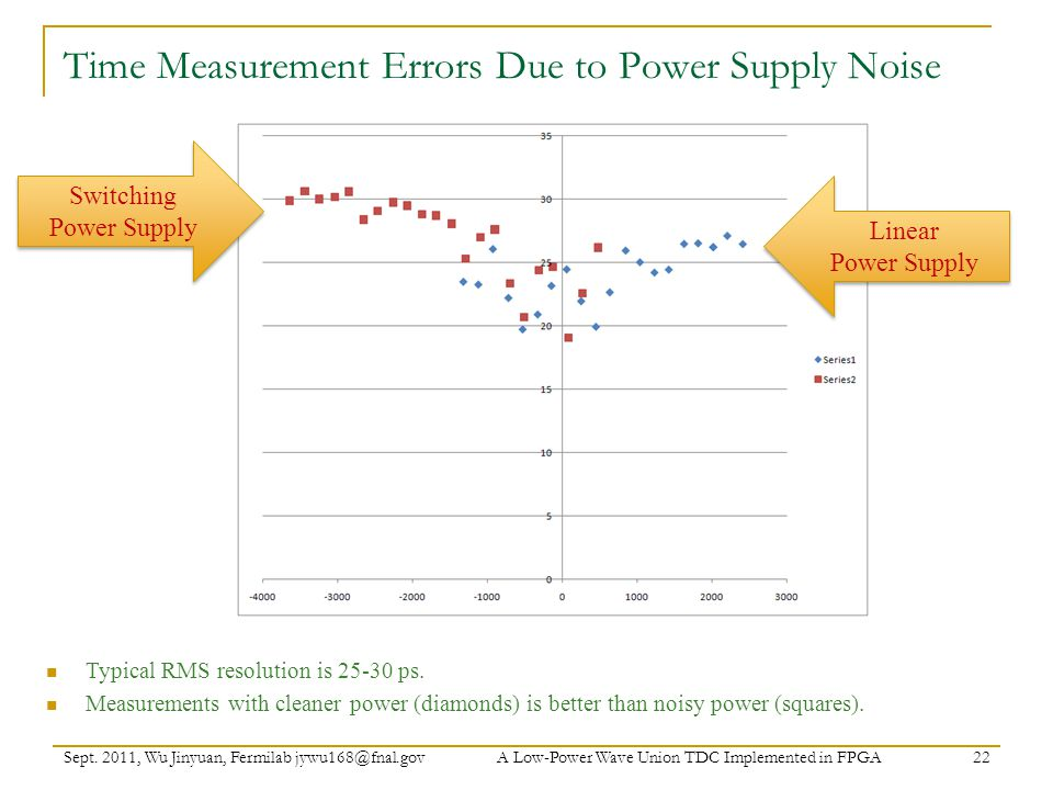 Time Measurement Errors Due to Power Supply Noise