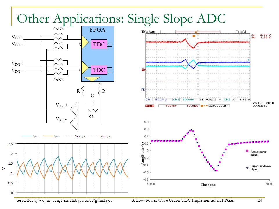 Other Applications: Single Slope ADC