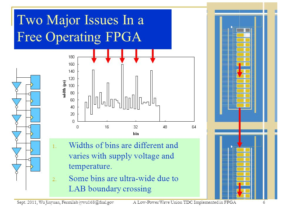 Two Major Issues In a Free Operating FPGA