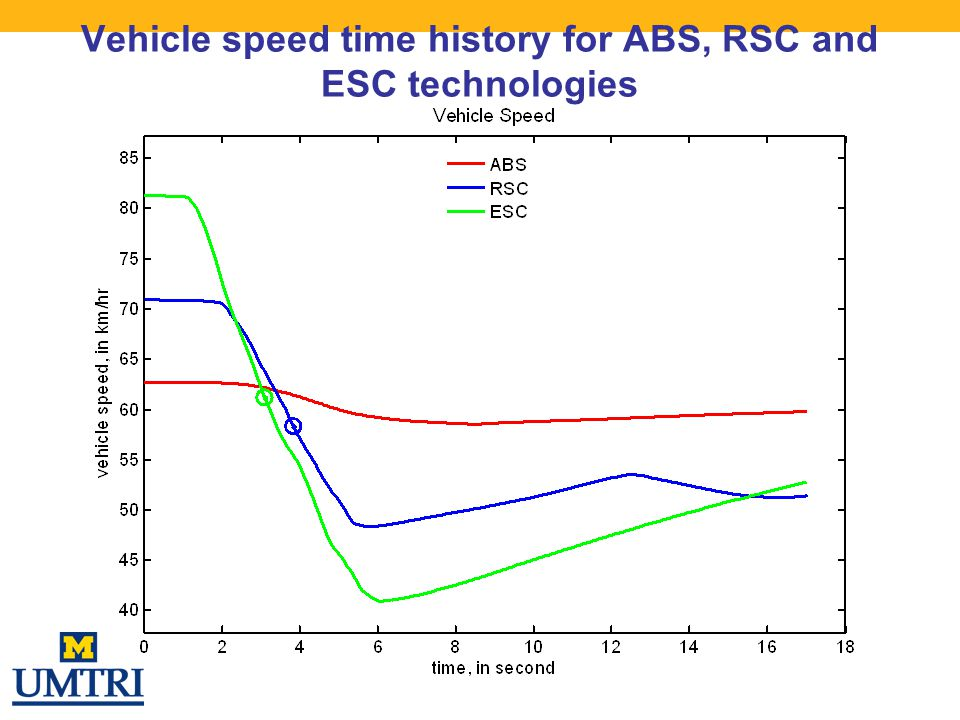 Vehicle speed time history for ABS, RSC and ESC technologies