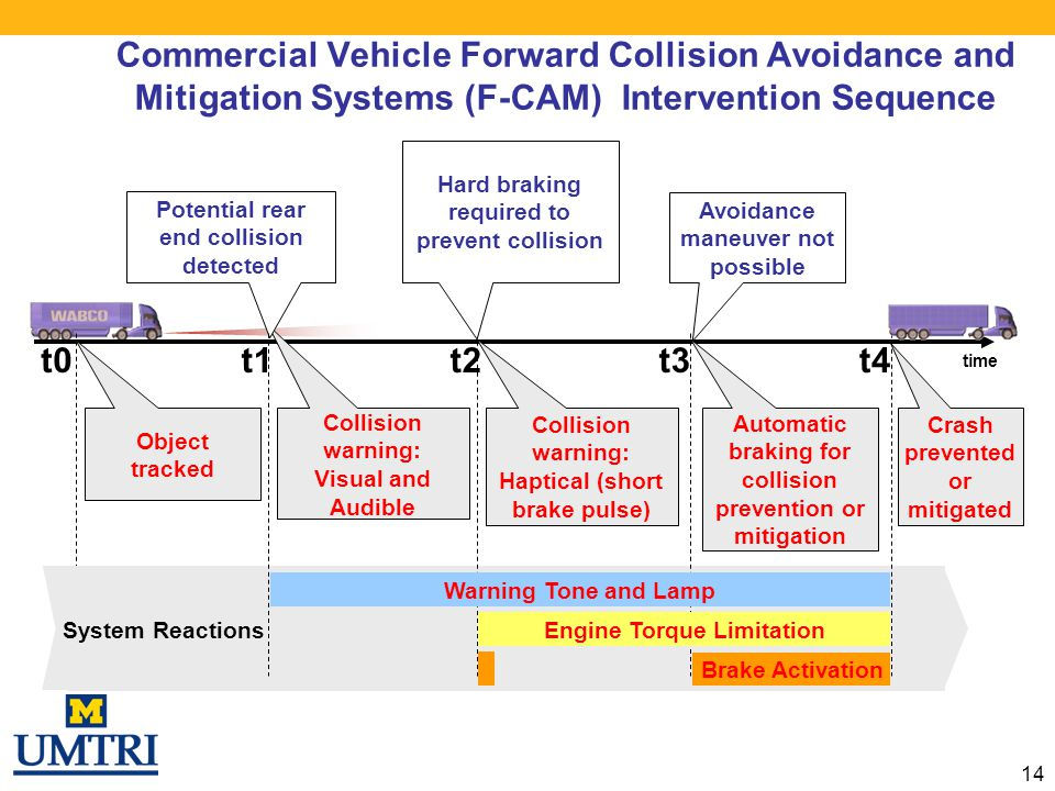 Commercial Vehicle Forward Collision Avoidance and Mitigation Systems (F-CAM) Intervention Sequence