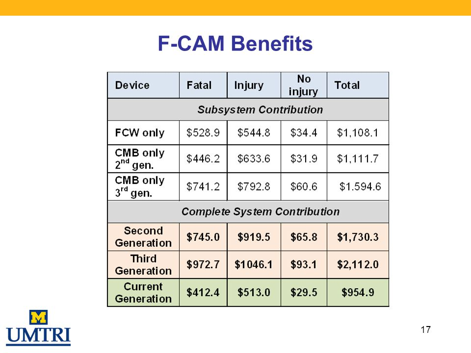 F-CAM Benefits
