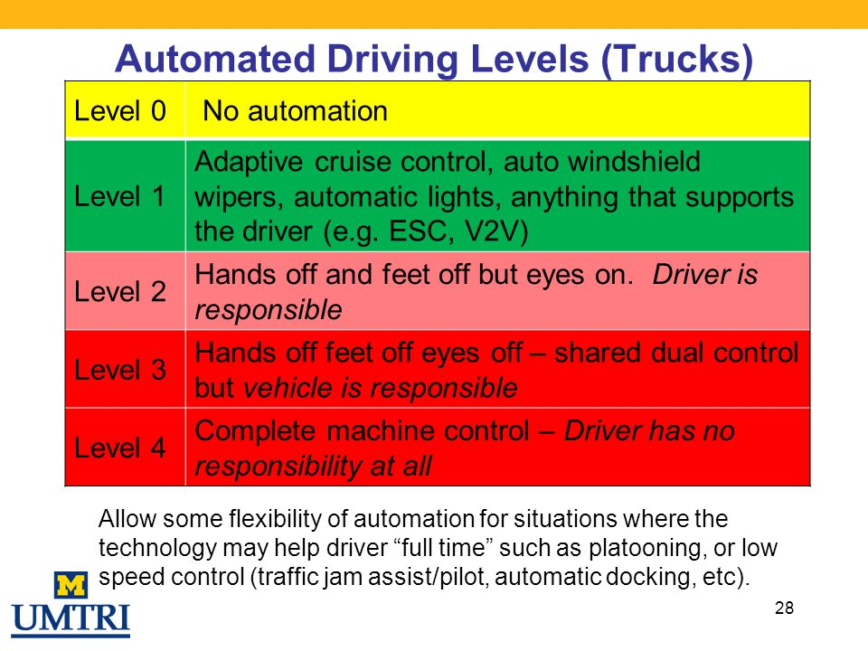 Automated Driving Levels (Trucks)