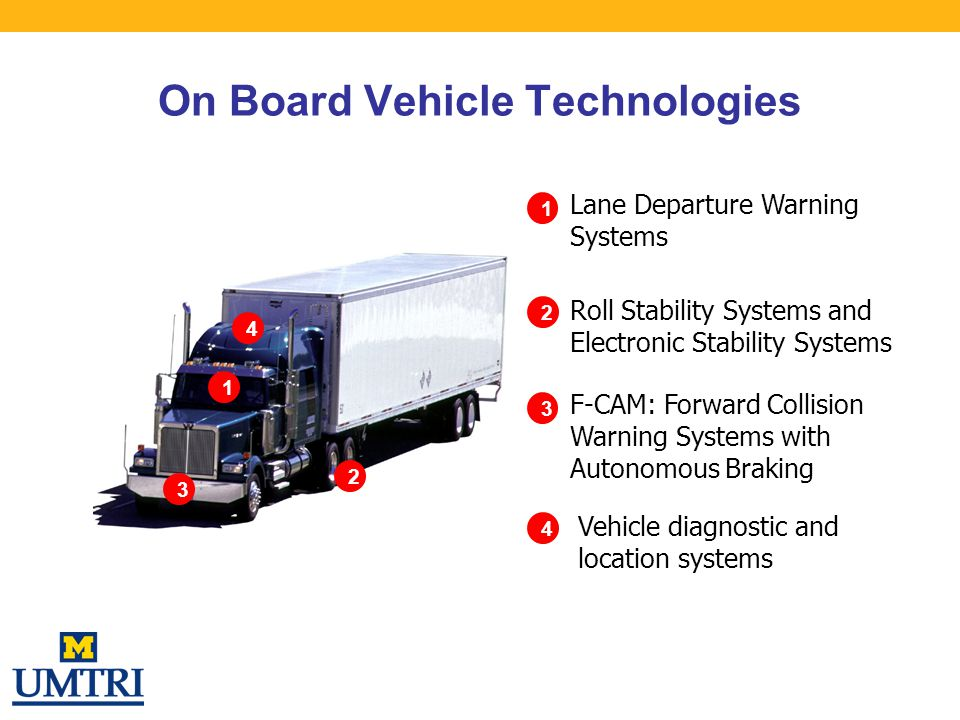 On Board Vehicle Technologies