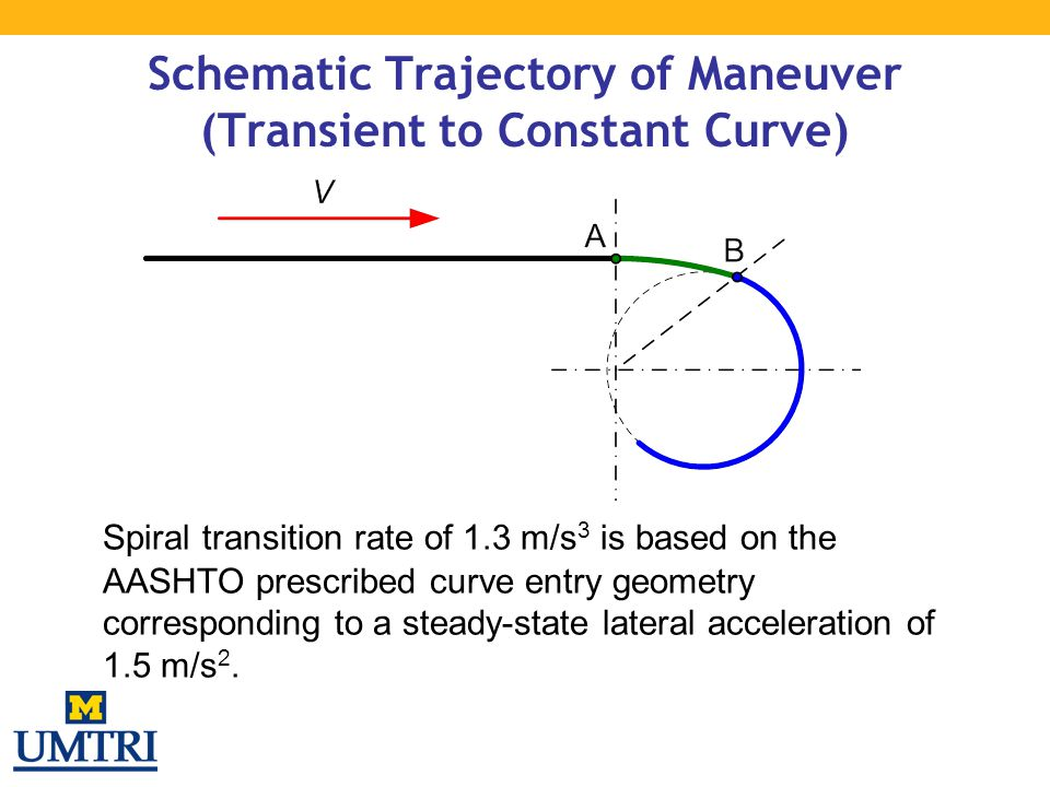 Schematic Trajectory of Maneuver (Transient to Constant Curve)