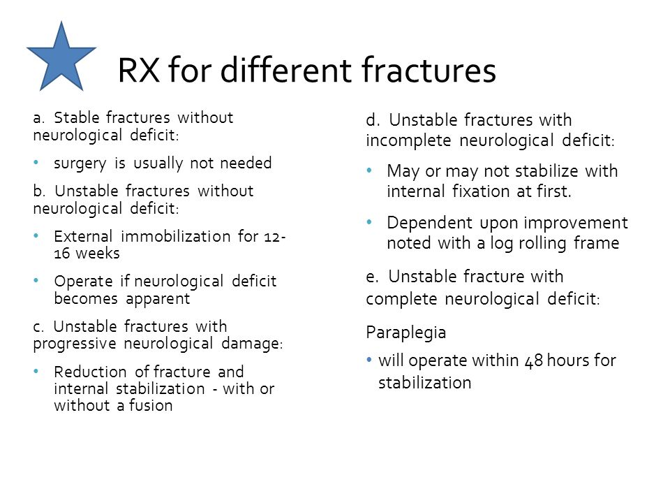RX for different fractures