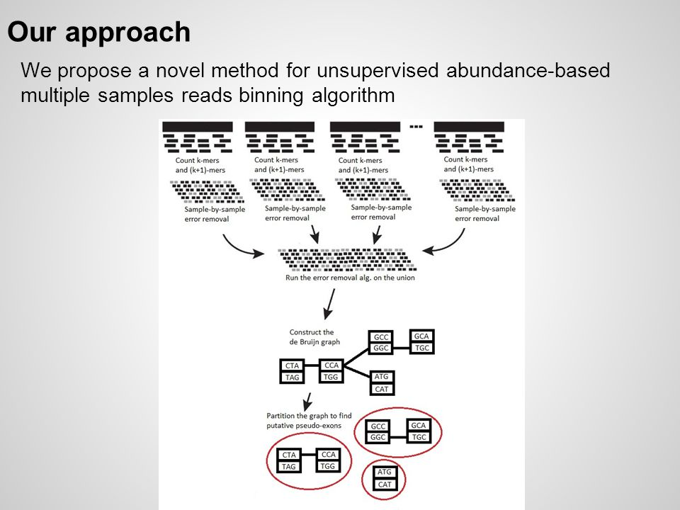 Our approach We propose a novel method for unsupervised abundance-based multiple samples reads binning algorithm.