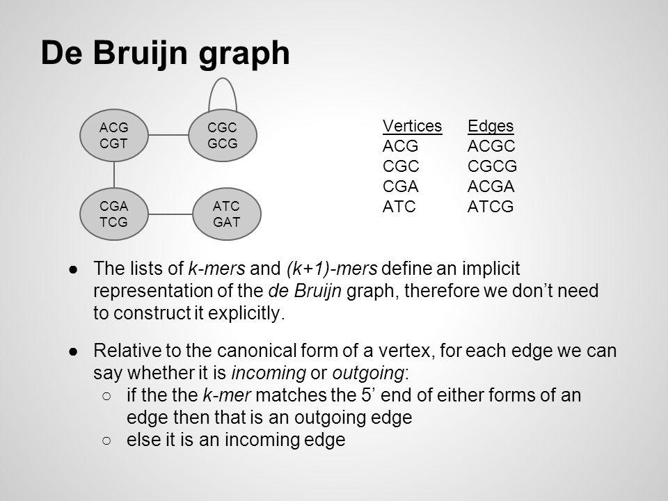De Bruijn graph ACG. CGT. CGC. GCG. Vertices. ACG. CGC. CGA. ATC. Edges. ACGC. CGCG. ACGA.