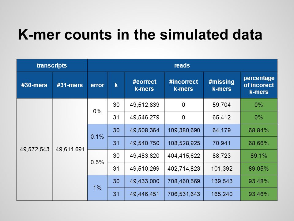 K-mer counts in the simulated data
