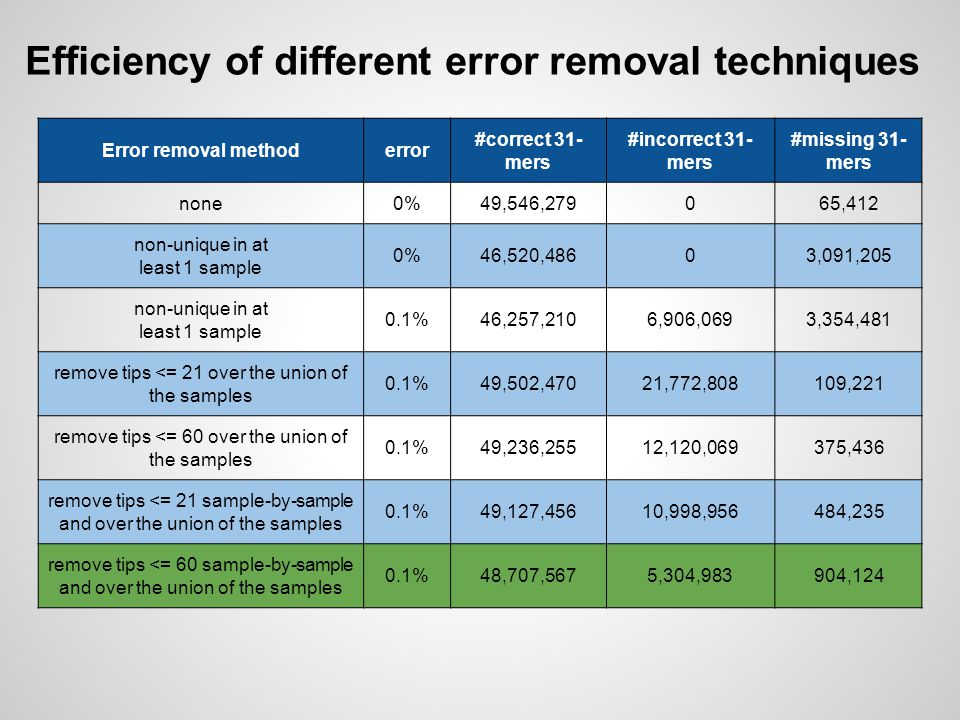 Efficiency of different error removal techniques