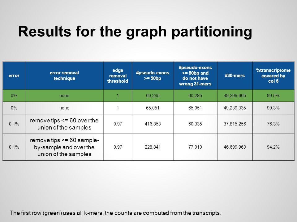 Results for the graph partitioning