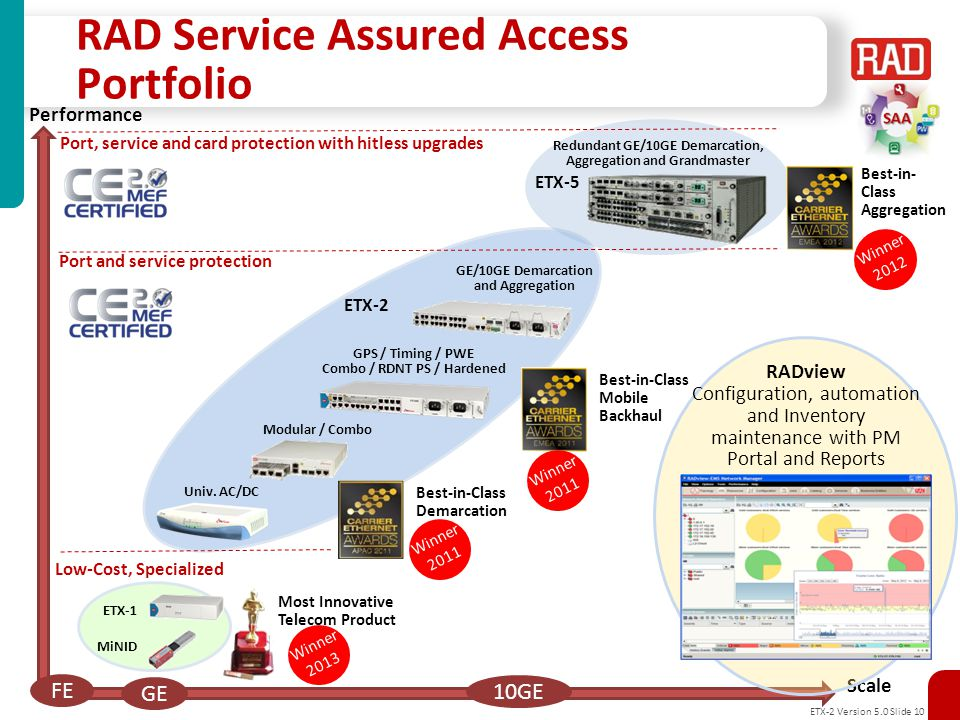 RAD Service Assured Access Portfolio