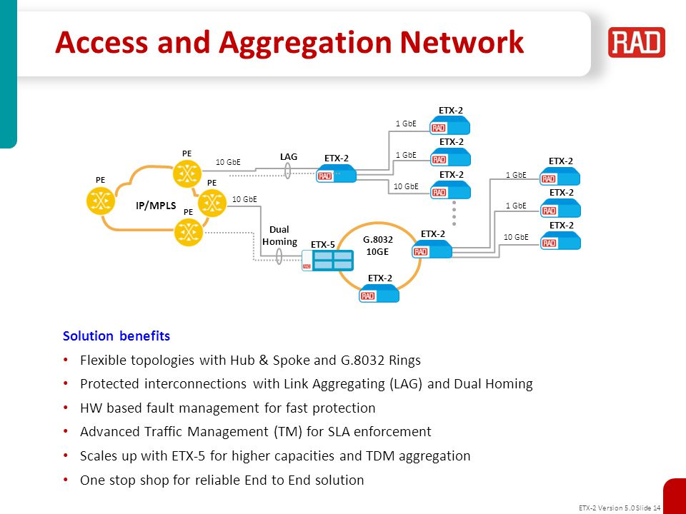 Access and Aggregation Network