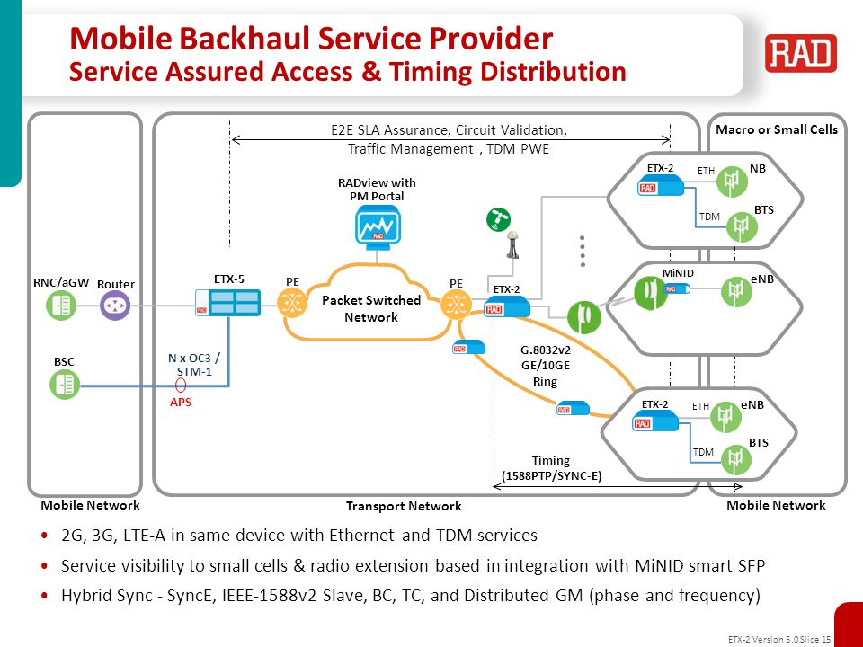 Mobile Backhaul Service Provider Service Assured Access & Timing Distribution