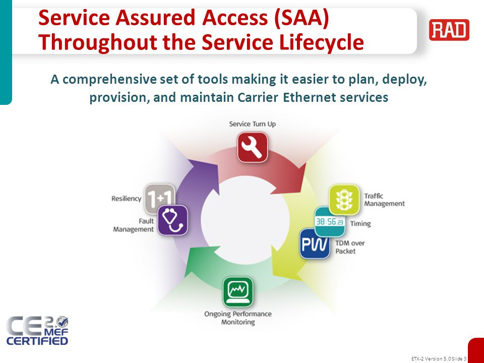 Service Assured Access (SAA) Throughout the Service Lifecycle