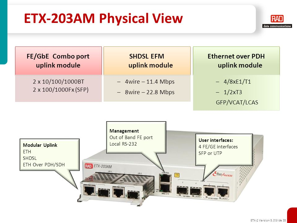ETX-203AM Physical View FE/GbE Combo port uplink module