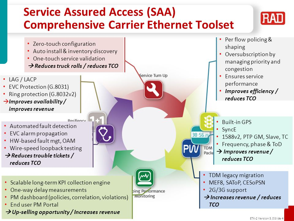 Service Assured Access (SAA) Comprehensive Carrier Ethernet Toolset