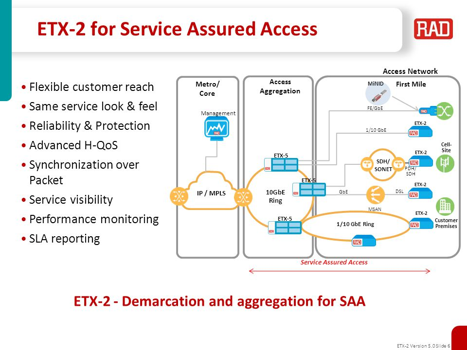 ETX-2 for Service Assured Access