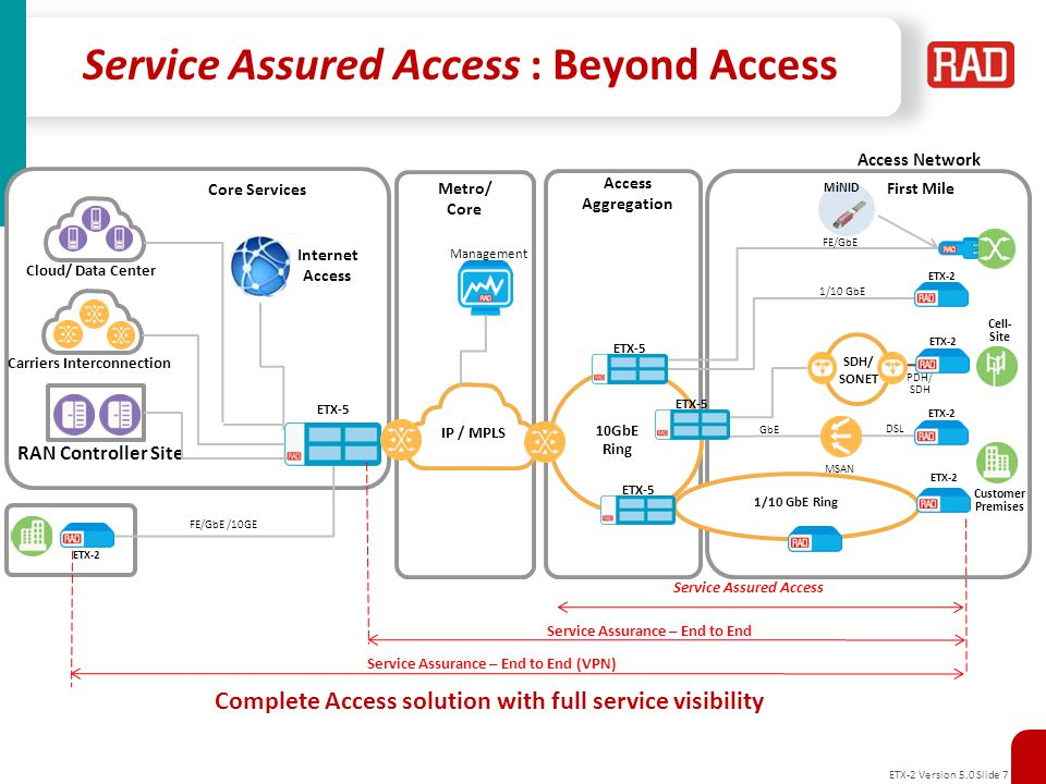 Service Assured Access : Beyond Access