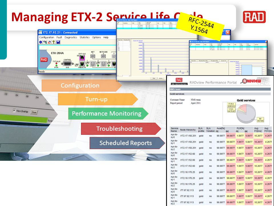 Managing ETX-2 Service Life Cycle