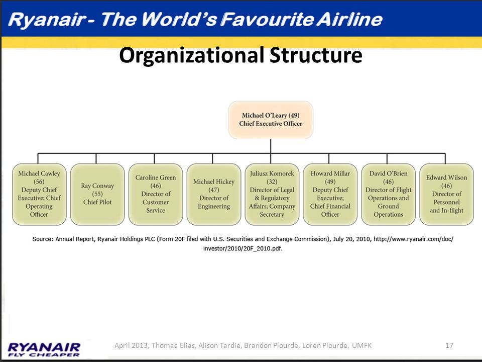 internal audit of ryanair Check out our top free essays on how internal external factors affect strategies that budget airline ryanair had introduction internal audit or.